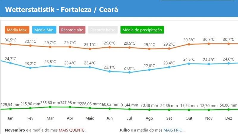 Wetterstatistik von Fortaleza