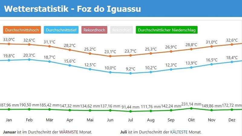 Wetterstatistik Foz do Iguassu