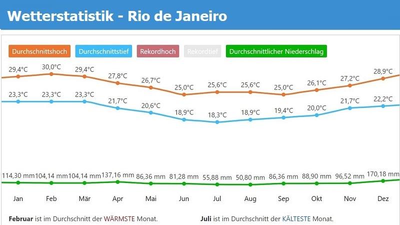 Wetterstatistik Rio de Janeiro