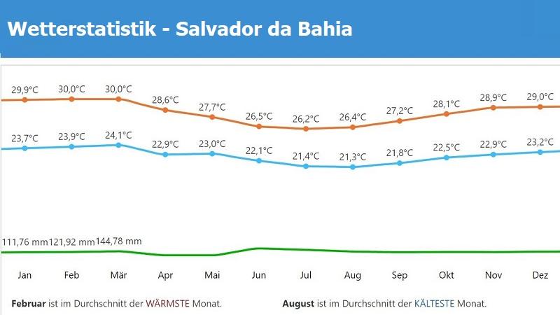 Wetterstatistik Salvador da Bahia