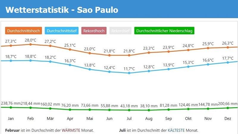 Wetterstatistik Sao Paulo pro Monat
